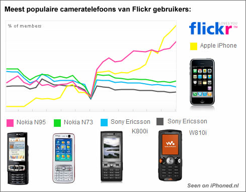 iphone flickr vs nokia n95, sony erricsson k800i