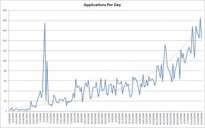 <p>Applicatie toename in de Apple App Store</p>