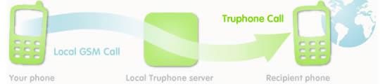 Truphone nu ook zonder Wi-Fi