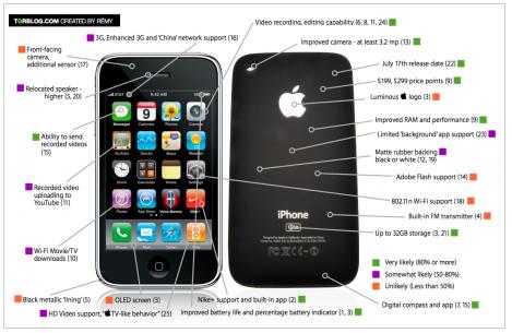 iphone overzicht spec