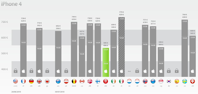 iPhone 4 prijzen – prijs van iPhone 4 in alle landen in een overzicht