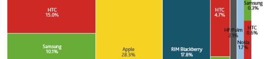 Apple heeft grootste aandeel mobiele applicaties