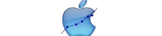 Apple's beurswaarde stijgt naar 550 miljard dollar