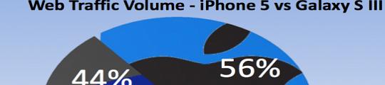 iPhone 5 troeft Galaxy S3 af op dataverkeer