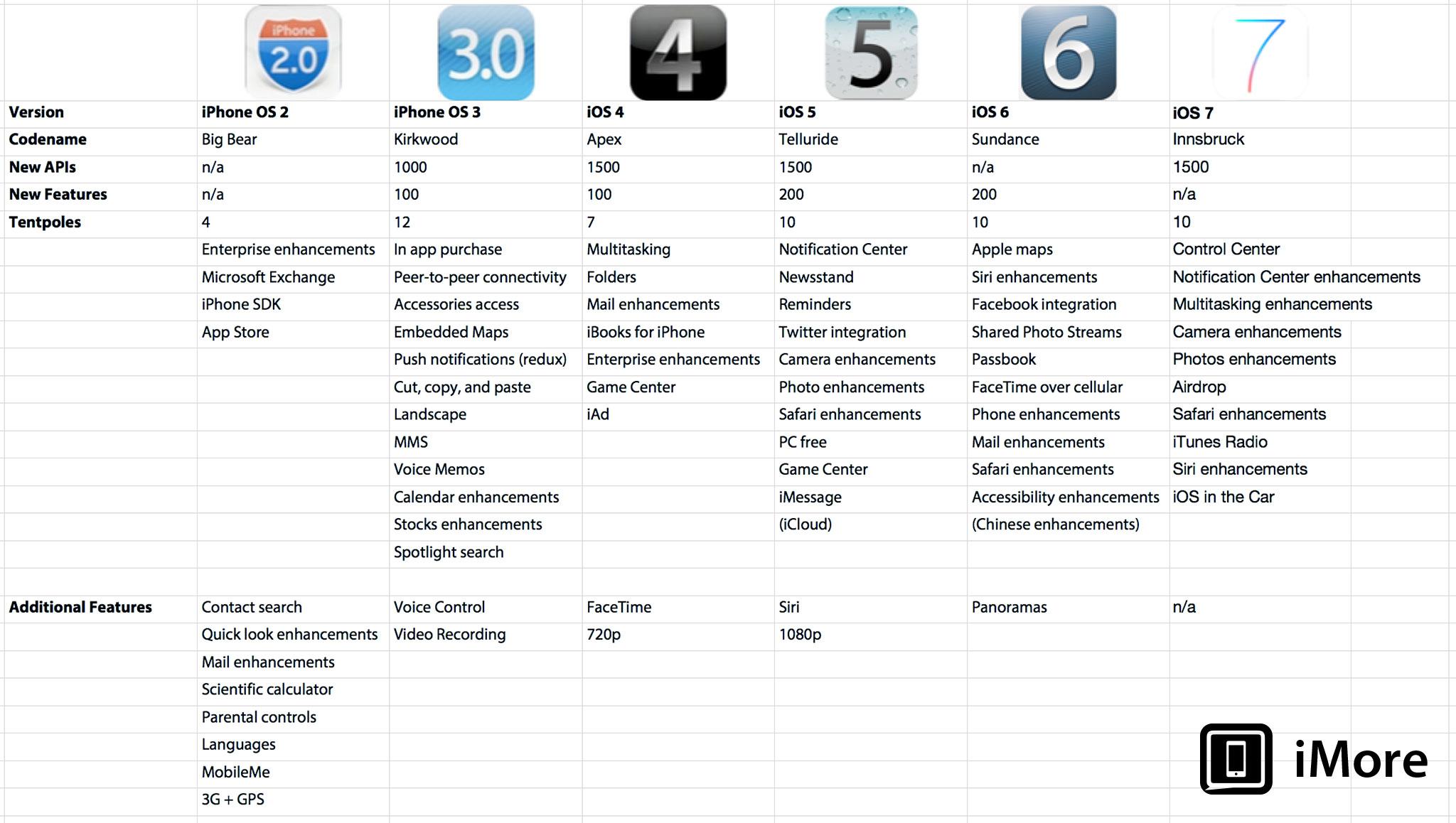 vergelijk iOS 7