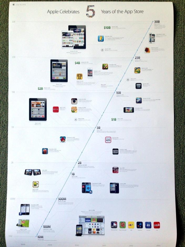 App Store tijdlijn