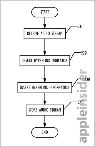 audio hyperlinks