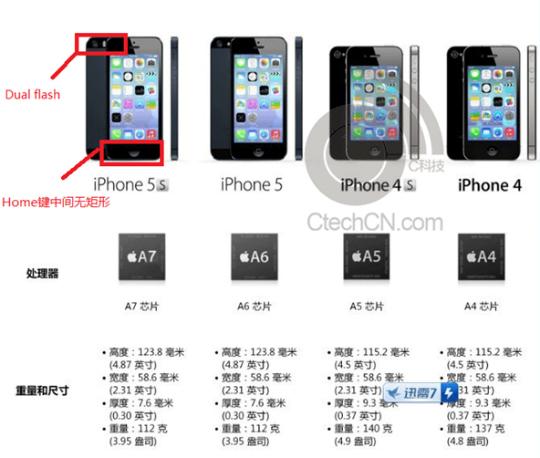 nieuwe functies iphone 5s