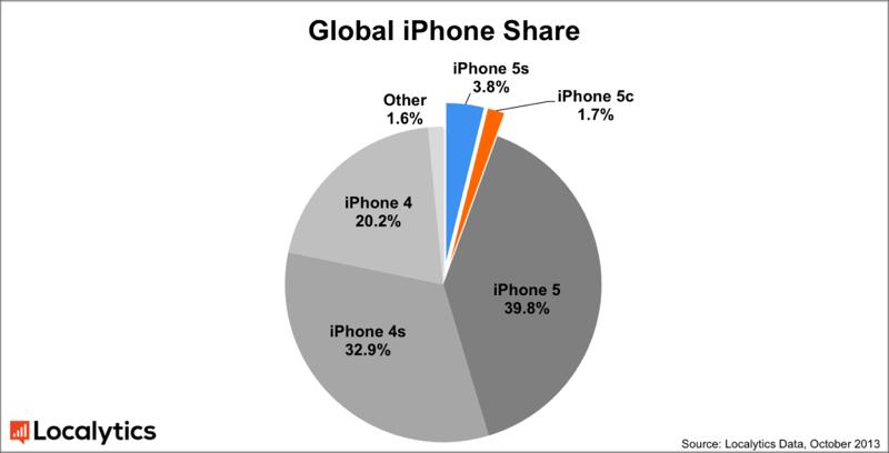 aantal iPhone 5S