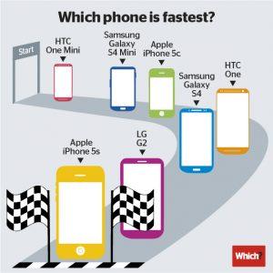 iPhone 5S is sneller