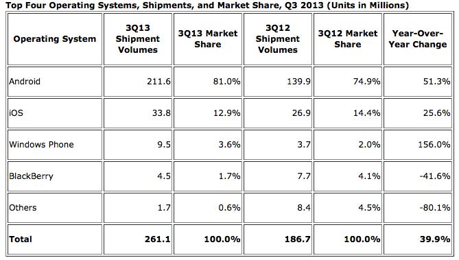iOS marktaandeel