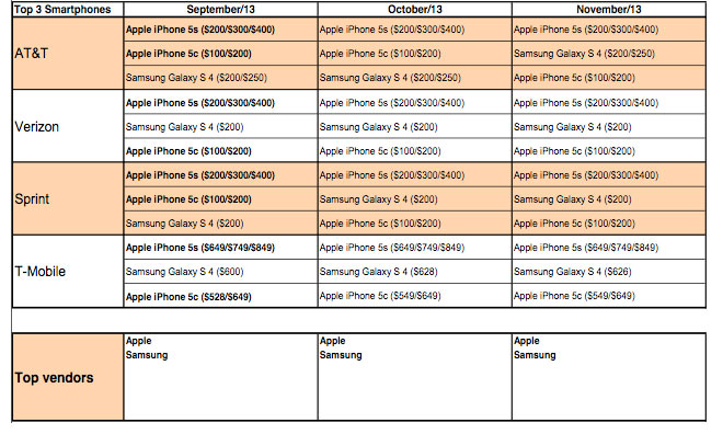 iPhone 5S verslaat Galaxy S4