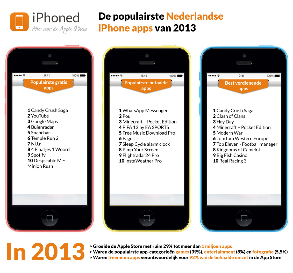 populairste Nederlandse iPhone apps 2013