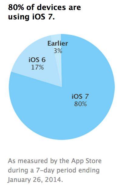 iOS 7 adoptie