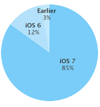 iOS 7 iOS-apparaten