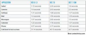 iPhone 4 sneller 2