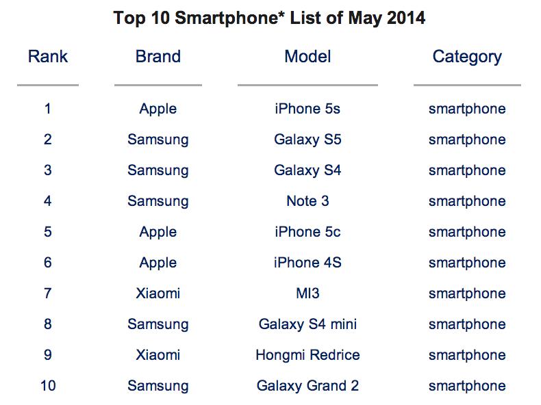 iphone 5s bestverkocht schema