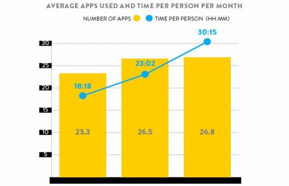 Onderzoek: smartphonebezitters gebruiken gemiddeld 26 apps