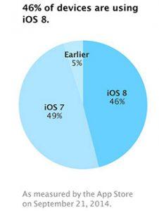 iOS 8 adoptiegraad