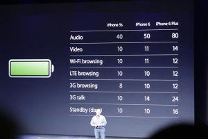 iPhone 6 accuduur