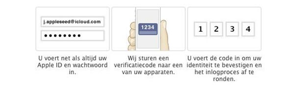 tweestaps-verificatie