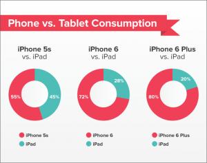 iPhone 6-bezitters lezen