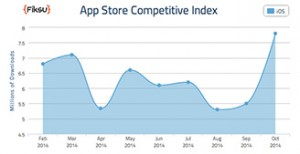 App Store record