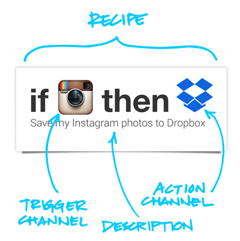ifttt-update Do Camera