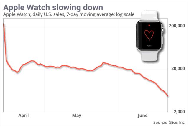 apple watch verkoop gedaald