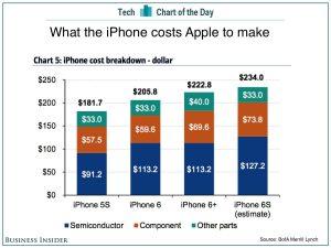 iphone 6s kosten
