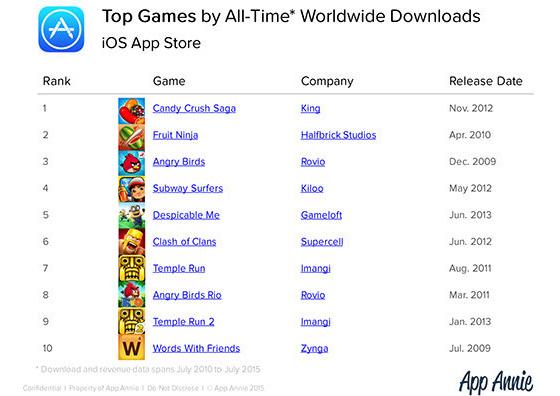 meest gedownloade apps