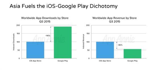 omzet App Store