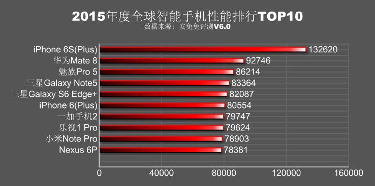 antutu smartphone top 10