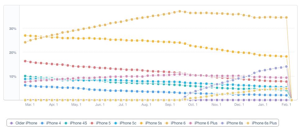 meestgebruikte iphones