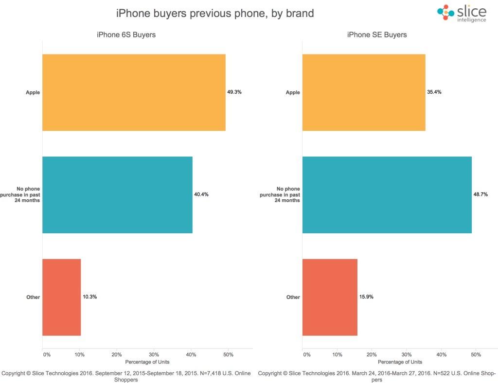 iPhone SE-verkoopcijfers