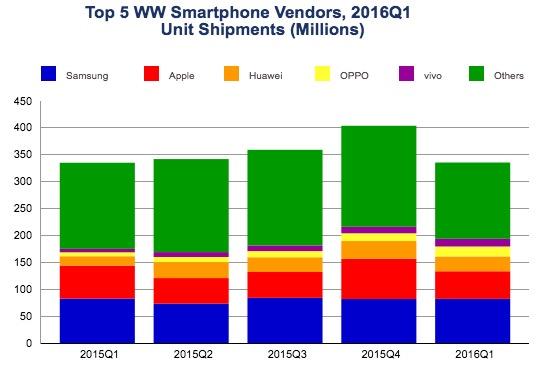 smartphone verkoop