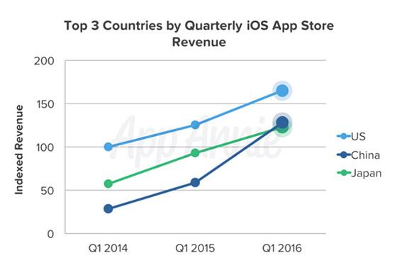 apps landen