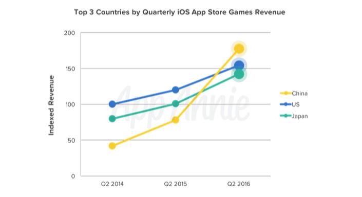 App Store opbrengst