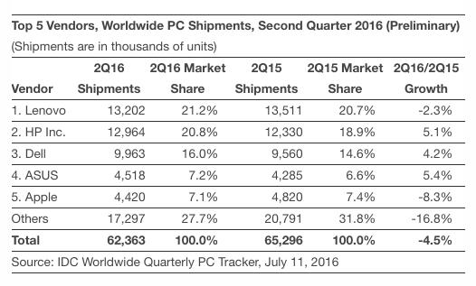 apple pc-verkoop