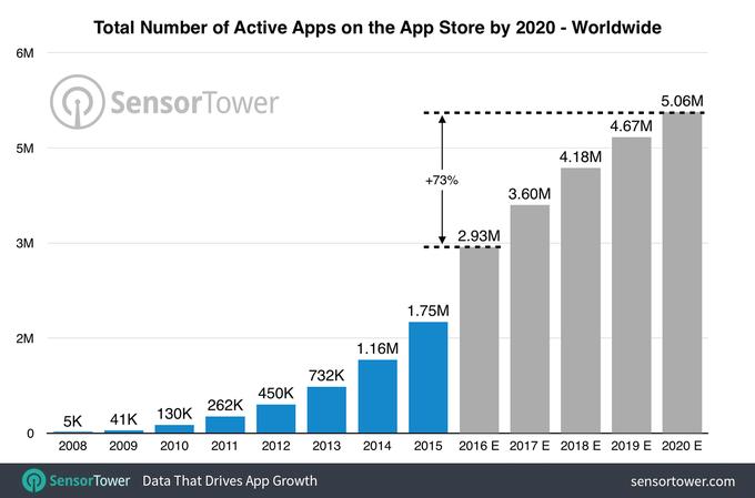app store-apps