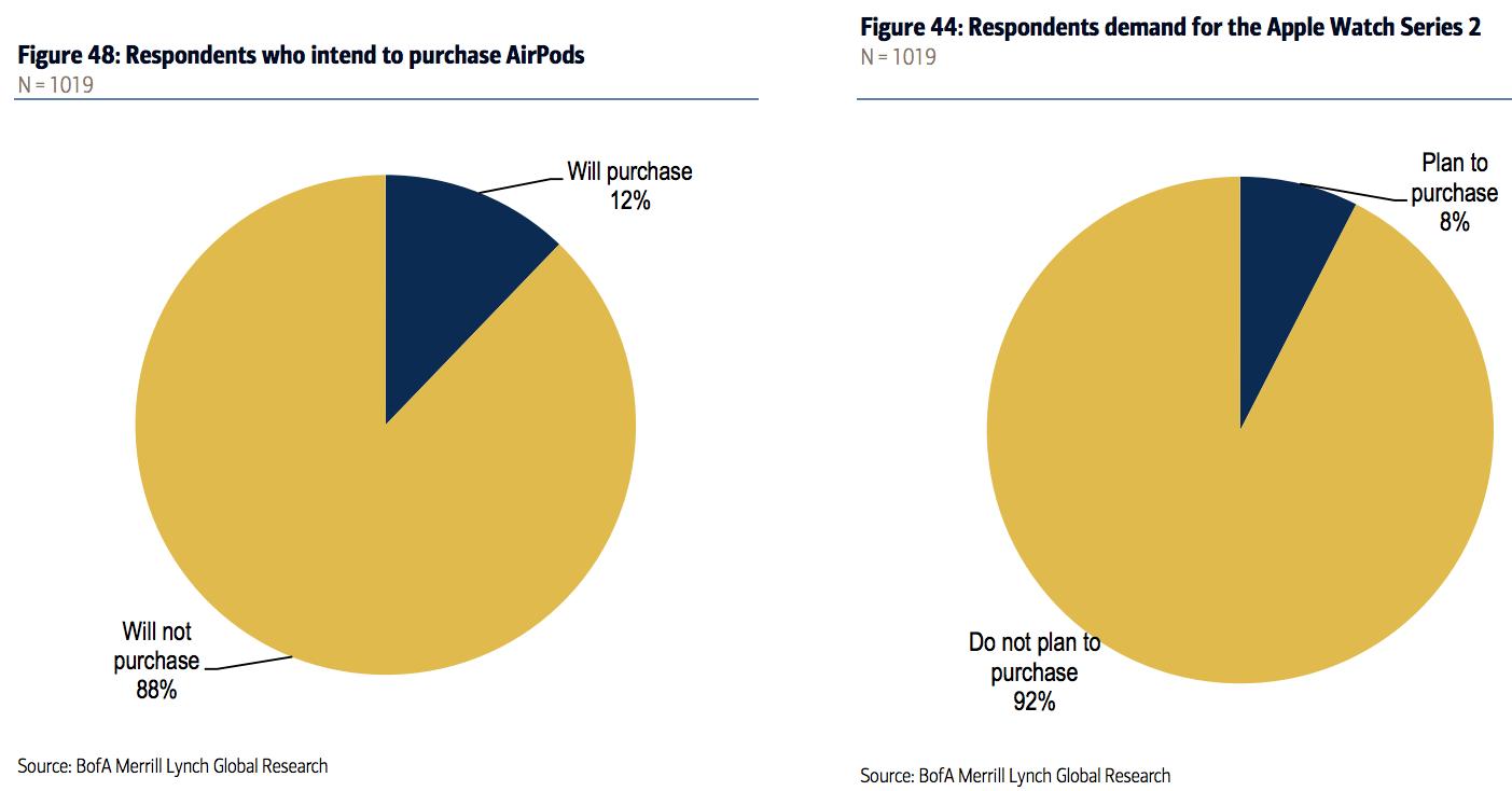 AirPods populariteit onderzoek