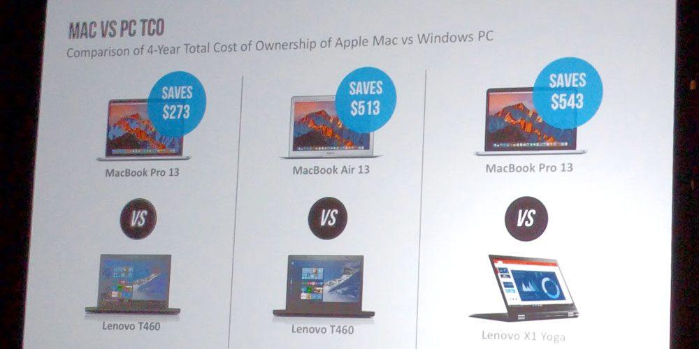 IBM Macs