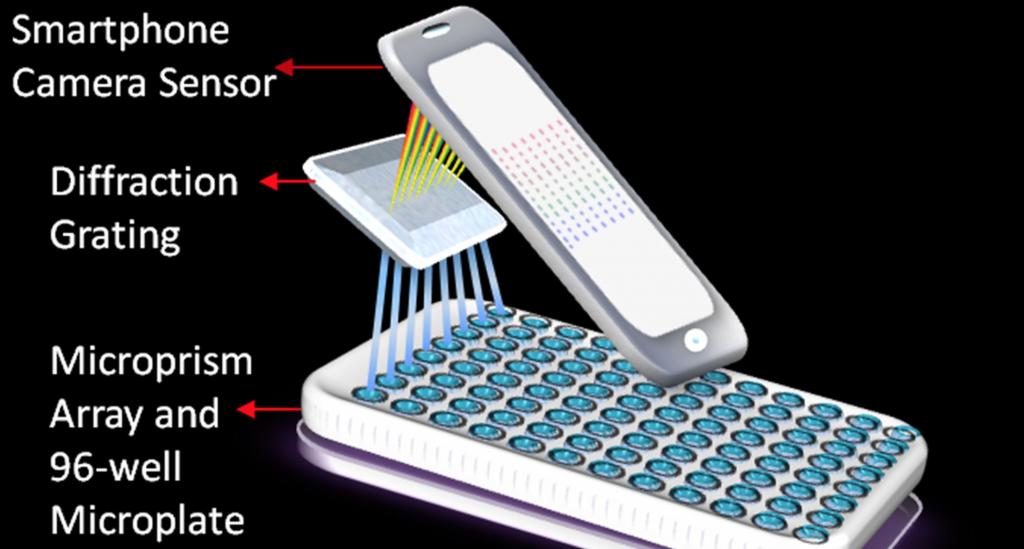 iPhone lab