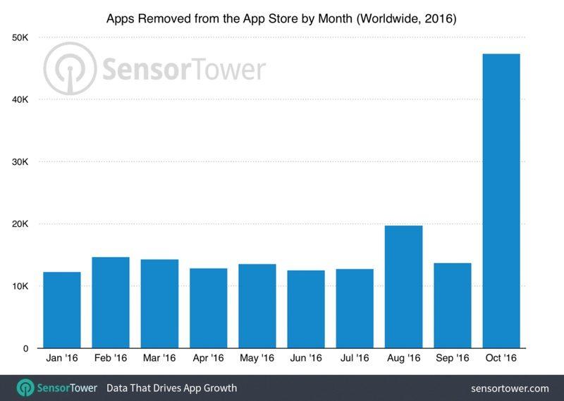 App Store opruiming