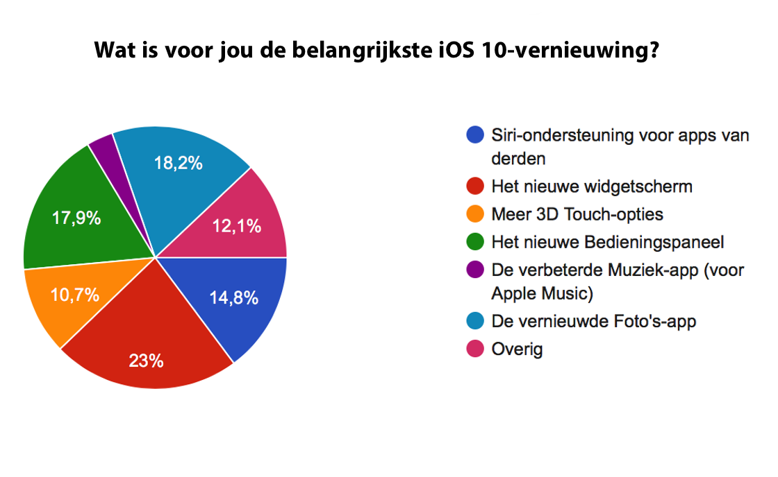 iOS 10 accuduur