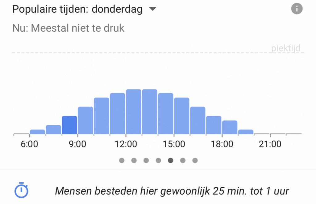 Google Maps populaire tijden update