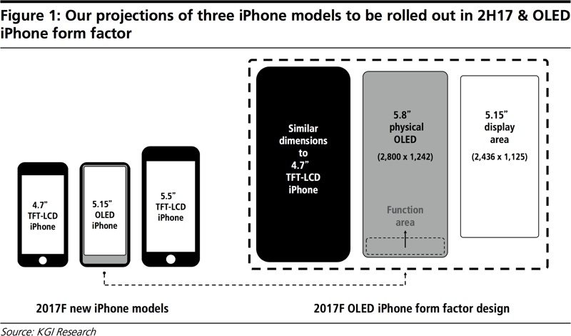 iPhone 8 5,8-inch display