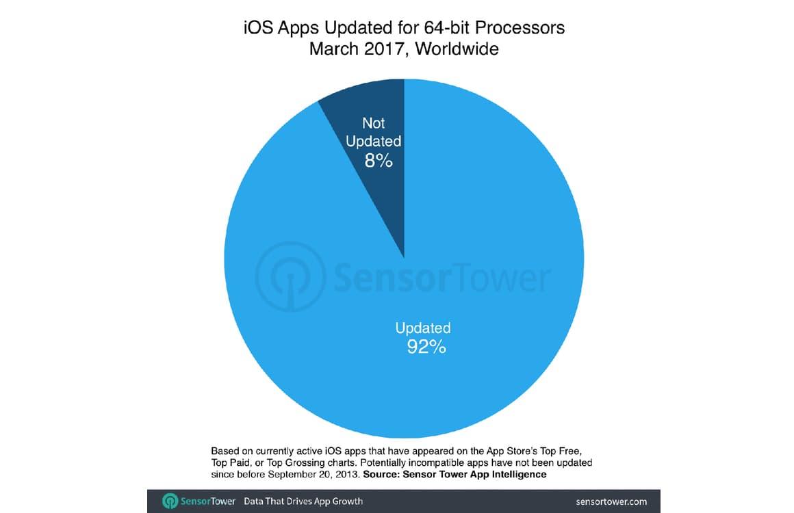 iOS 11 32 bit apps
