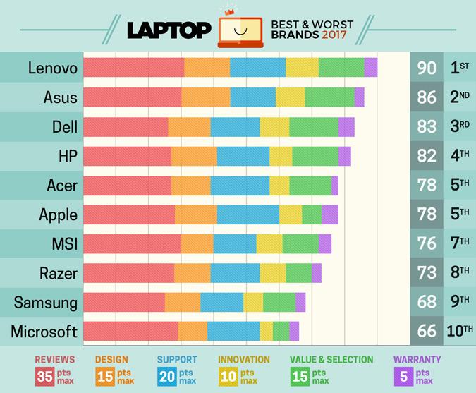 Apple MacBook onderzoek