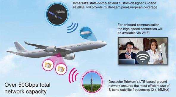 T-Mobile internet vliegtuig